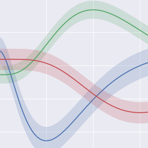 Pandas Graphing Library, Plotly